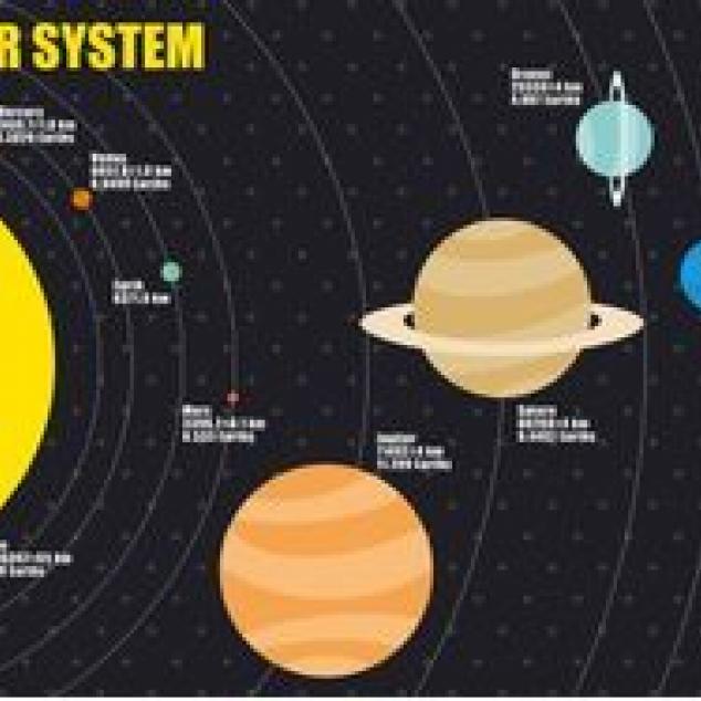Ansichtkaart Het Solar System.